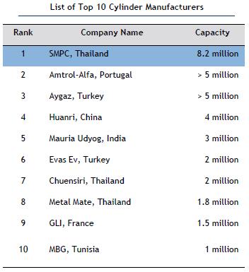 largest Manufacturer.PNG