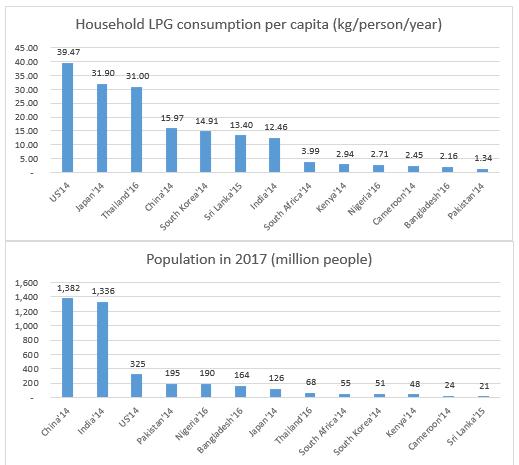 LPG consumption.PNG