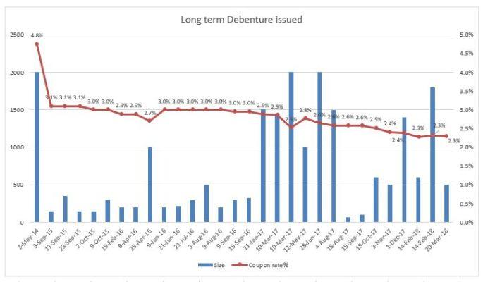 LT-debenture.JPG