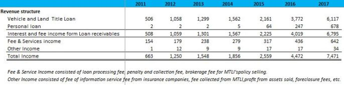 revenue structure.JPG