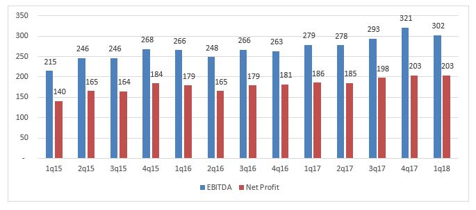 EBITDA and Net Profit.JPG