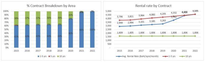 Plat-FM-rental rate.JPG