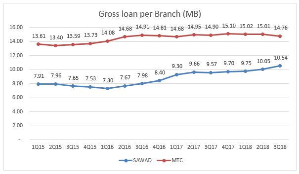 Gross loan per branch.JPG