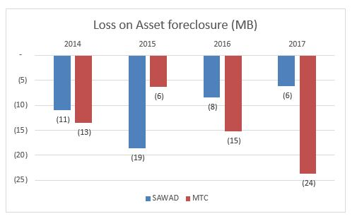 loss on asset foreclosure.JPG