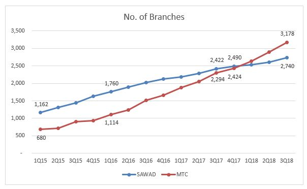 no of branches.JPG