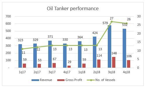 Oil tanker performance.JPG