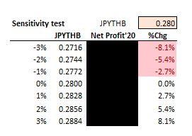 FX sensitivity.JPG
