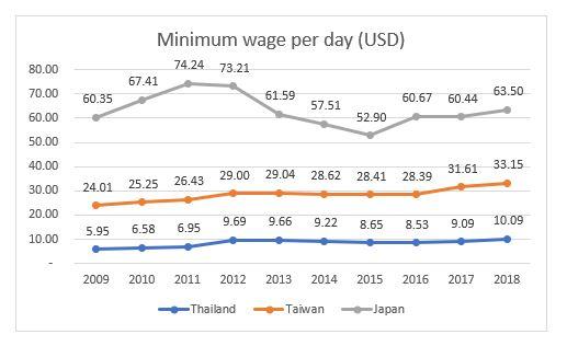 minimum wage per day.JPG
