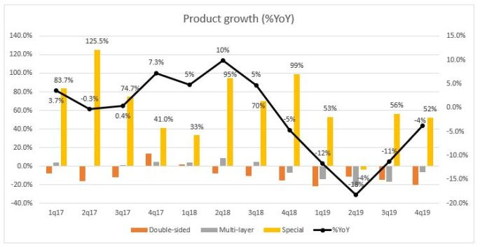 Product growth